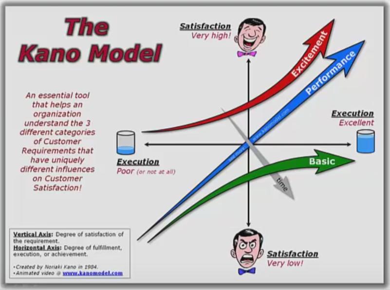 kano model six sigma