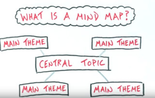 mind mapping isssp