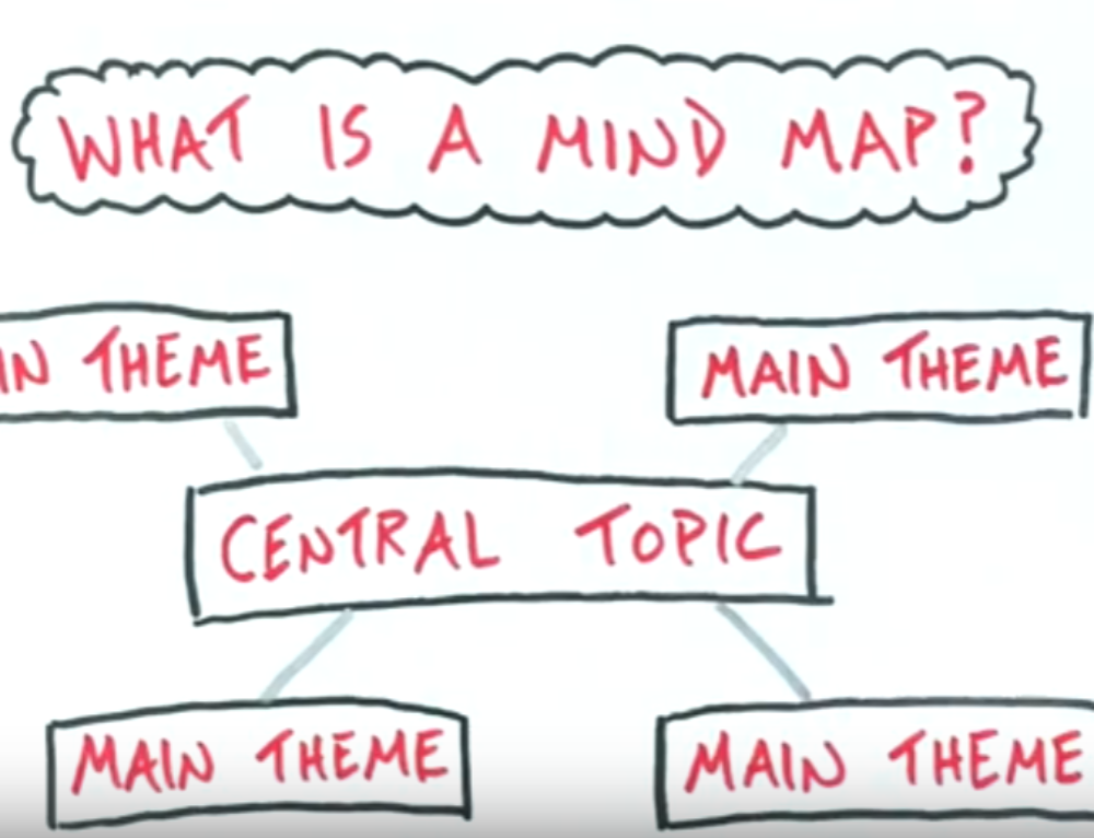 Mind Mapping: A Perfect Application for your Lean Six Sigma Project