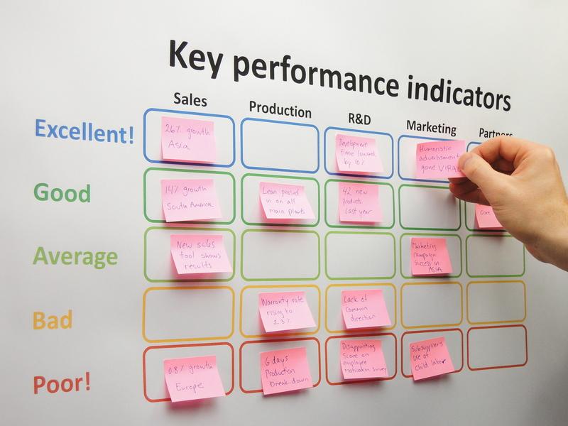 key performance indicator KPI
