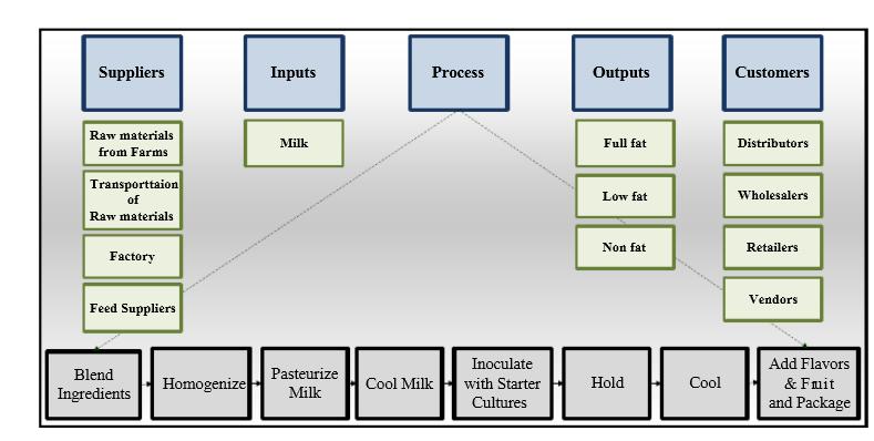 six sigma dairy