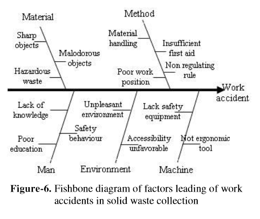 LSS solid waste industry